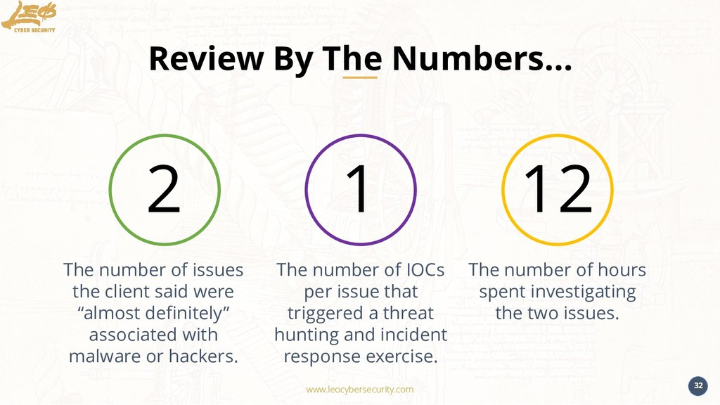 www.leocybersecurity.com 32 Review By The Numbe...