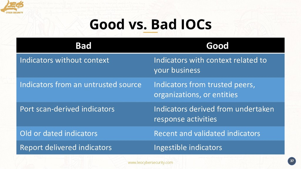 www.leocybersecurity.com 37 Good vs. Bad IOCs B...