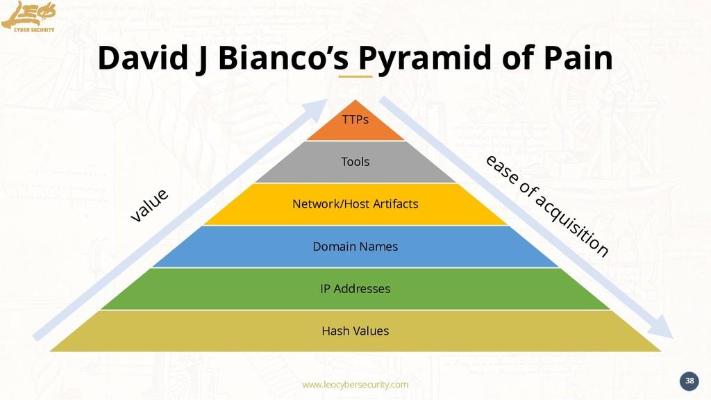 www.leocybersecurity.com 38 David J Bianco's Py...