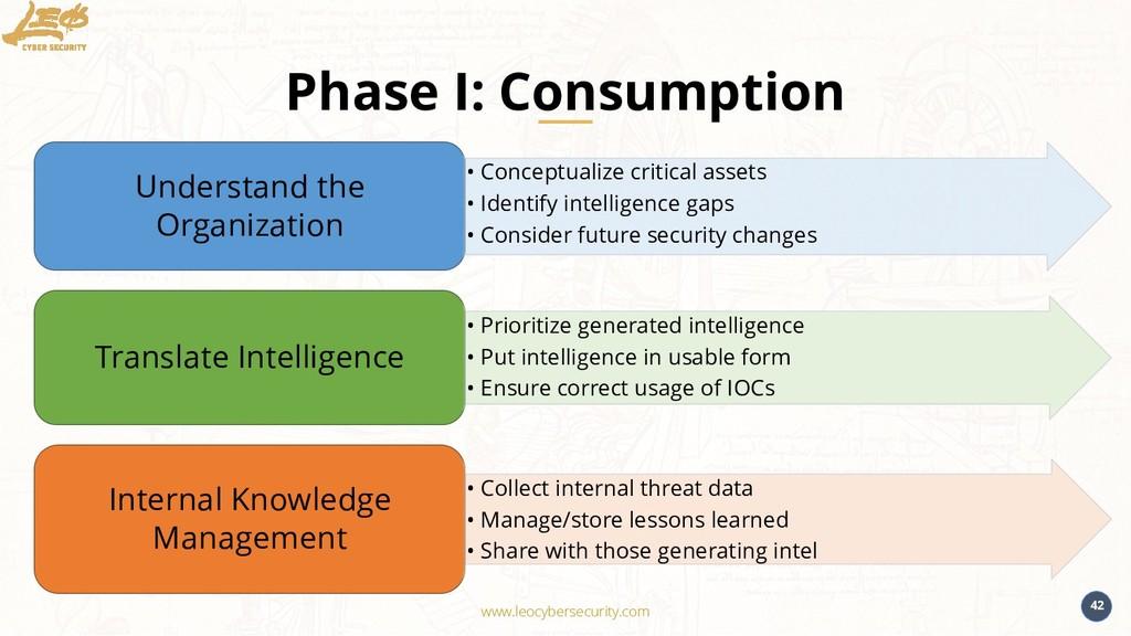 www.leocybersecurity.com 42 Phase I: Consumptio...
