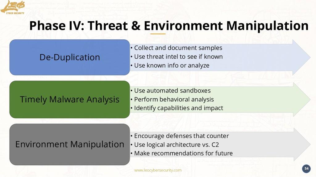 www.leocybersecurity.com 54 Phase IV: Threat & ...