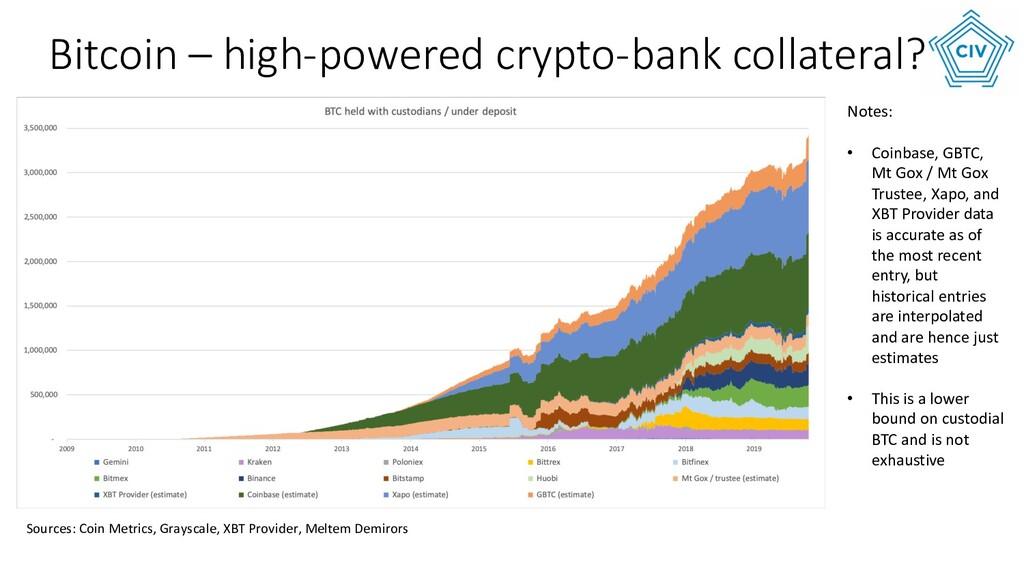 Notes: • Coinbase, GBTC, Mt Gox / Mt Gox Truste...