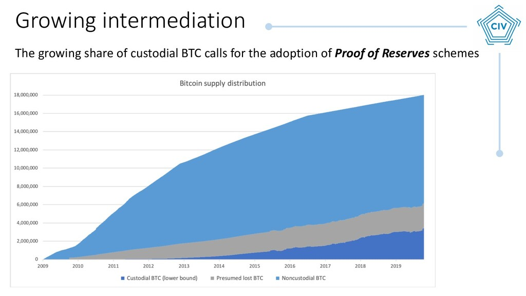 Growing intermediation The growing share of cus...