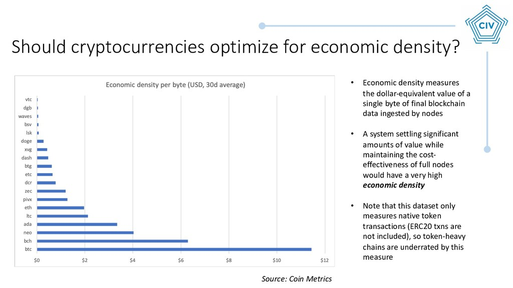 Should cryptocurrencies optimize for economic d...