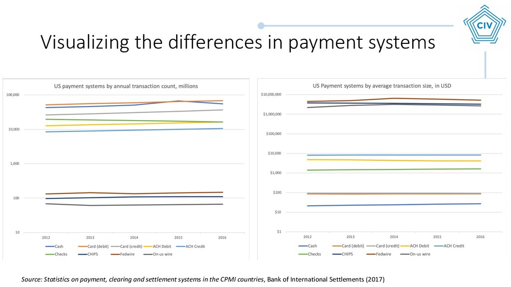 Visualizing the differences in payment systems ...
