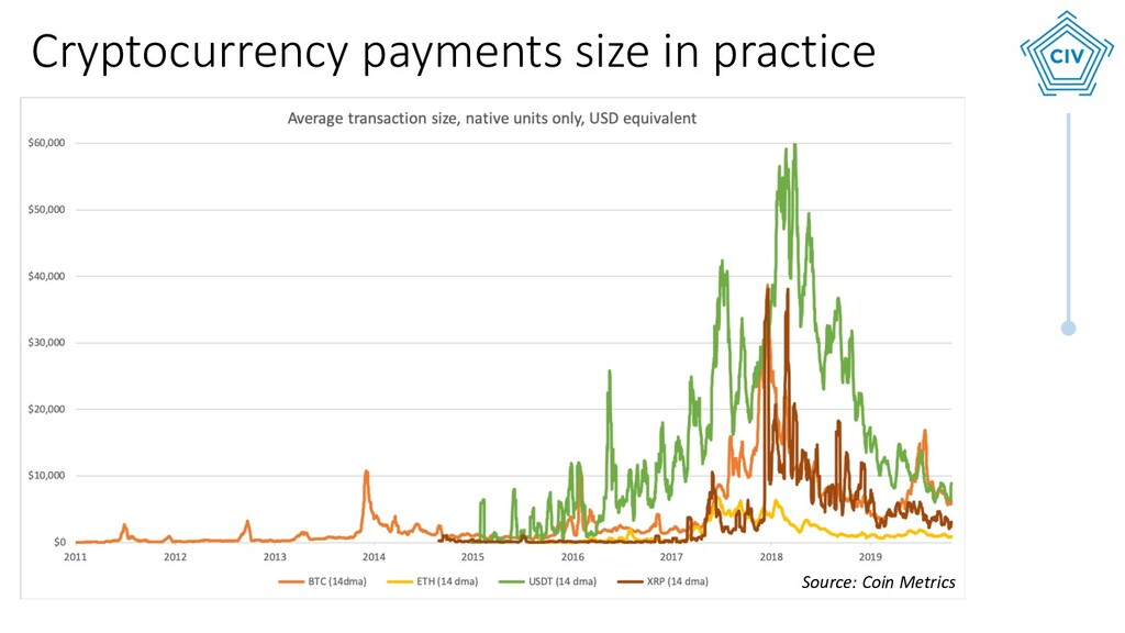Source: Coin Metrics Cryptocurrency payments si...