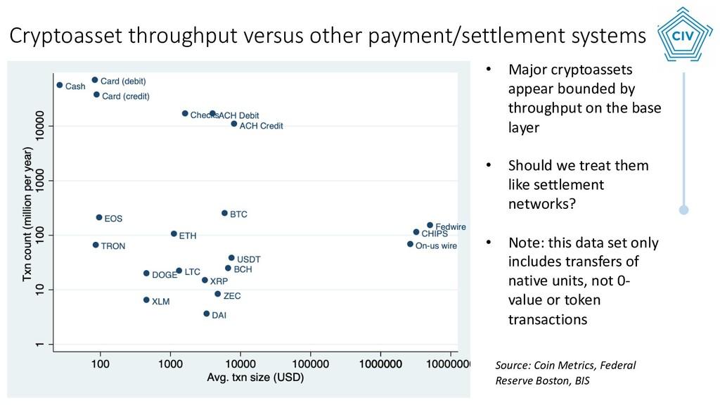 • Txn count versus avg txn size Source: Coin Me...