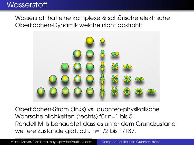 Wasserstoff Wasserstoff hat eine komplexe & sph...