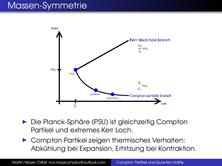Massen-Symmetrie Die Planck-Sph ¨ are (PSU) ist...