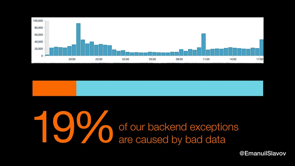 19%of our backend exceptions are caused by bad ...