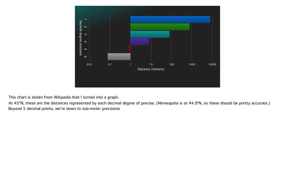 Decimal degree precision 1 2 3 4 5 6 Distance (...