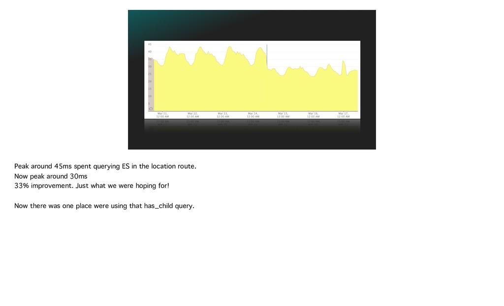 Peak around 45ms spent querying ES in the locat...