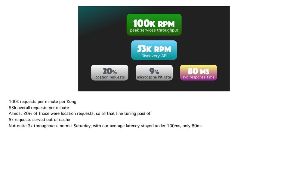80 MS avg response time 100K RPM peak services ...