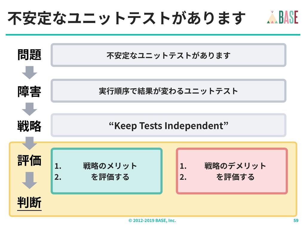 © - BASE, Inc. 不安定なユニットテストがあります 不安定なユニットテストがありま...