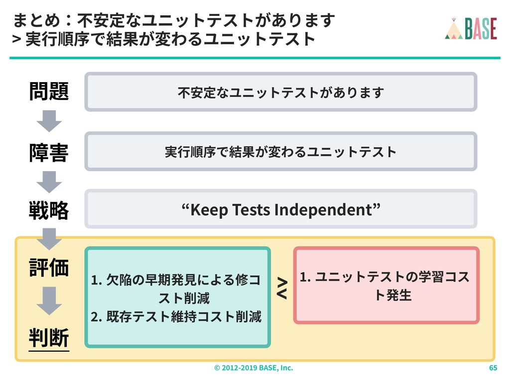 © - BASE, Inc. まとめ:不安定なユニットテストがあります > 実⾏順序で結果が変...