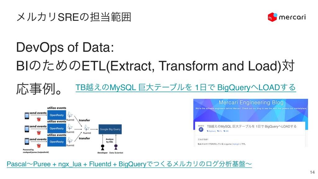 ϝϧΧϦSREͷ୲ൣғ 14 DevOps of Data: BIͷͨΊͷETL(Extra...