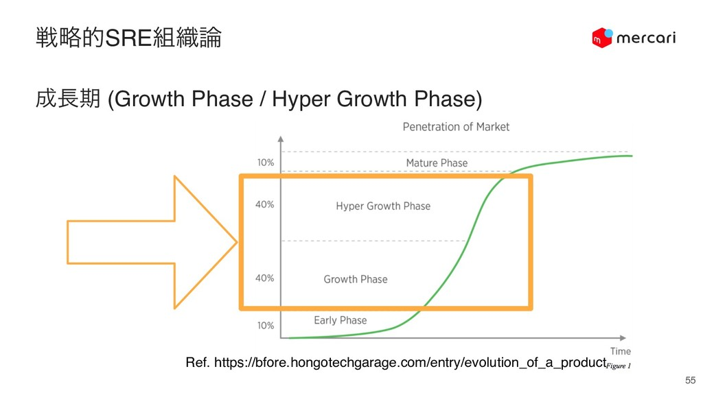 ઓུతSRE૊৫࿦ 55 ੒௕ظ (Growth Phase / Hyper Growth P...