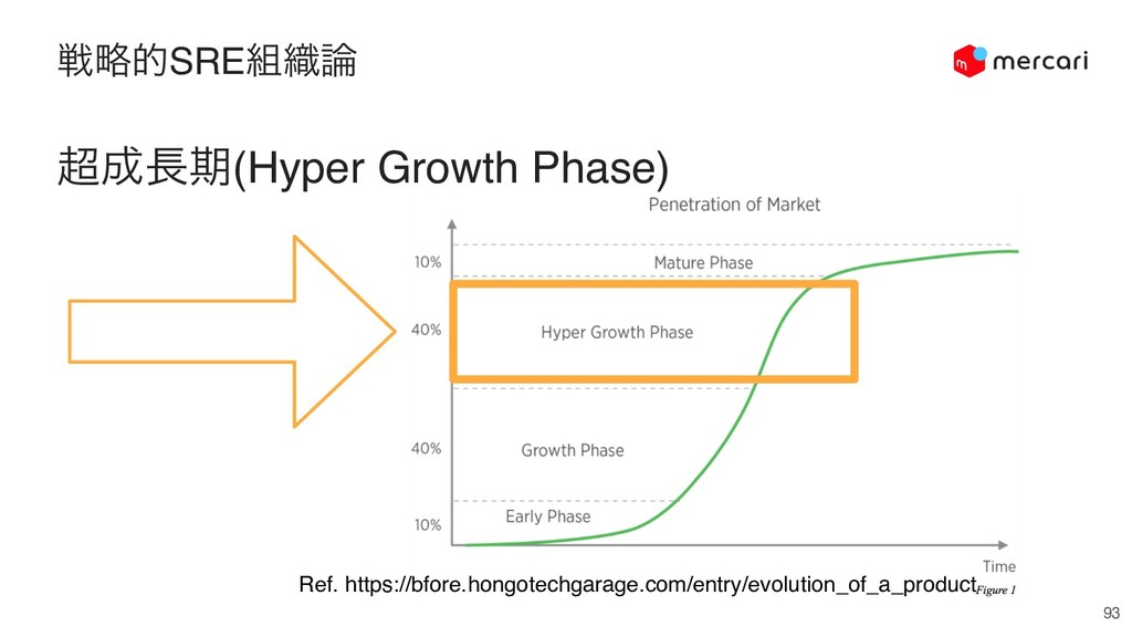 ઓུతSRE૊৫࿦ 93 ௒੒௕ظ(Hyper Growth Phase) Ref. http...