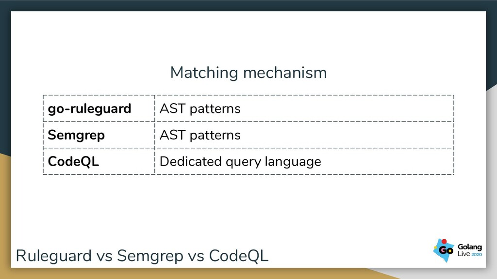 Matching mechanism go-ruleguard AST patterns Se...