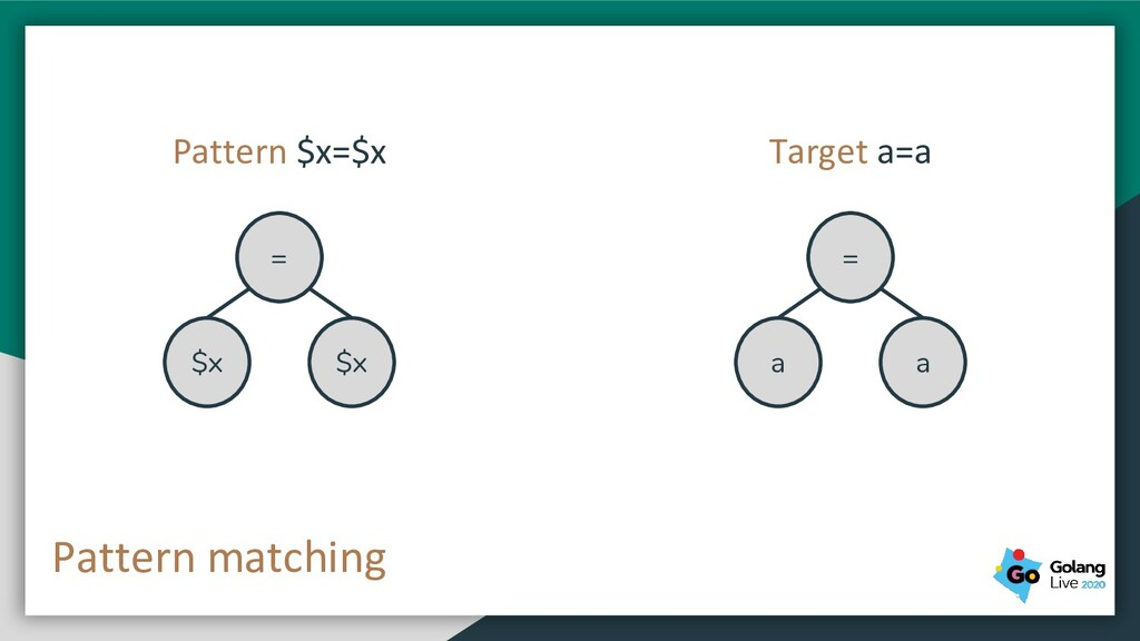 Pattern matching = $x $x = a a Pattern $x=$x Ta...