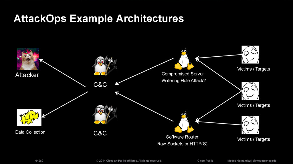 AttackOps Example Architectures Attacker Compro...