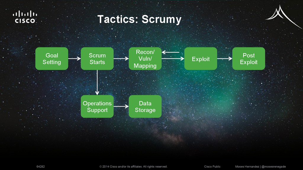 Tactics: Scrumy Scrum Starts Goal Setting Recon...