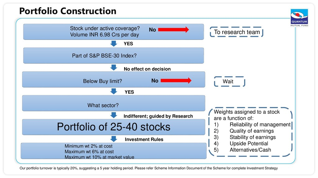 Portfolio Construction Portfolio of 25-40 stock...