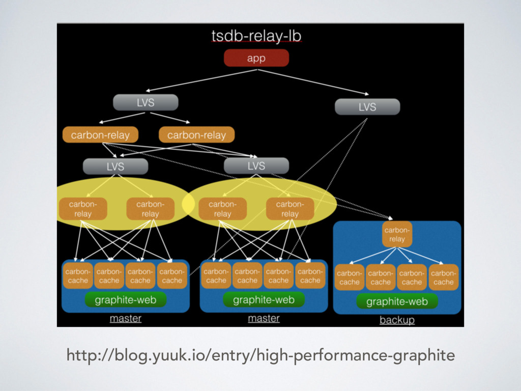 http://blog.yuuk.io/entry/high-performance-grap...