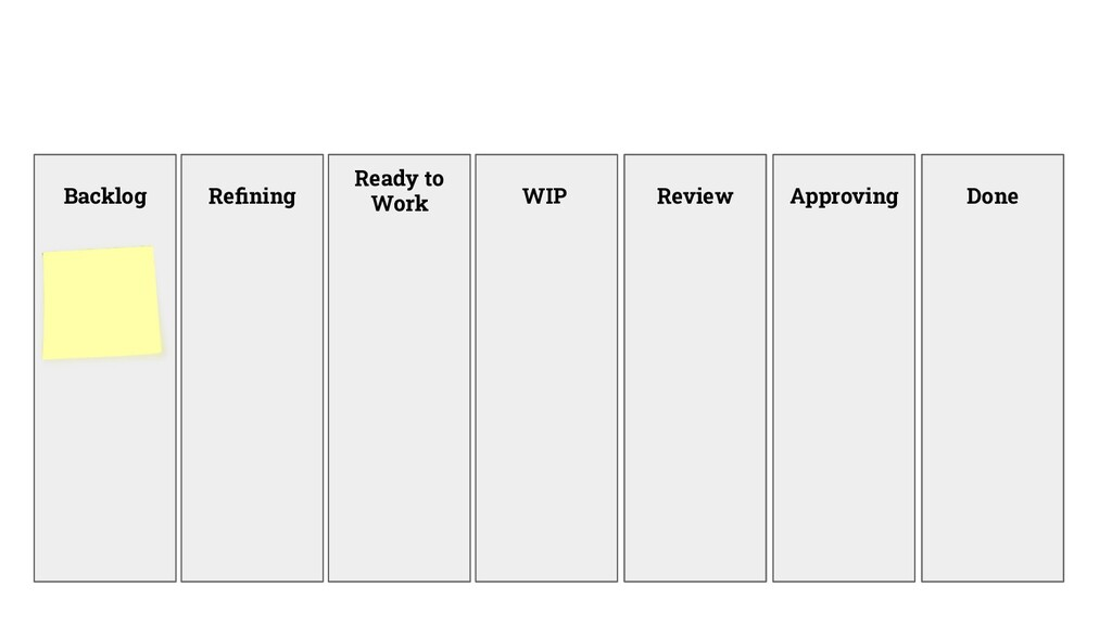 Backlog WIP Review Approving Done Refining Ready...