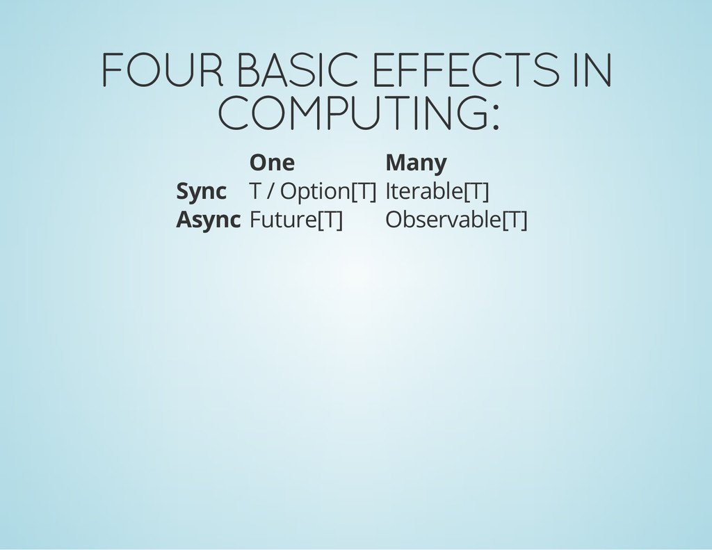 FOUR BASIC EFFECTS IN COMPUTING: One Many Sync ...