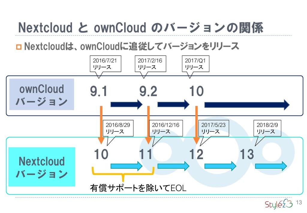 Nextcloud バージョン ownCloud バージョン 13 Nextcloud と o...