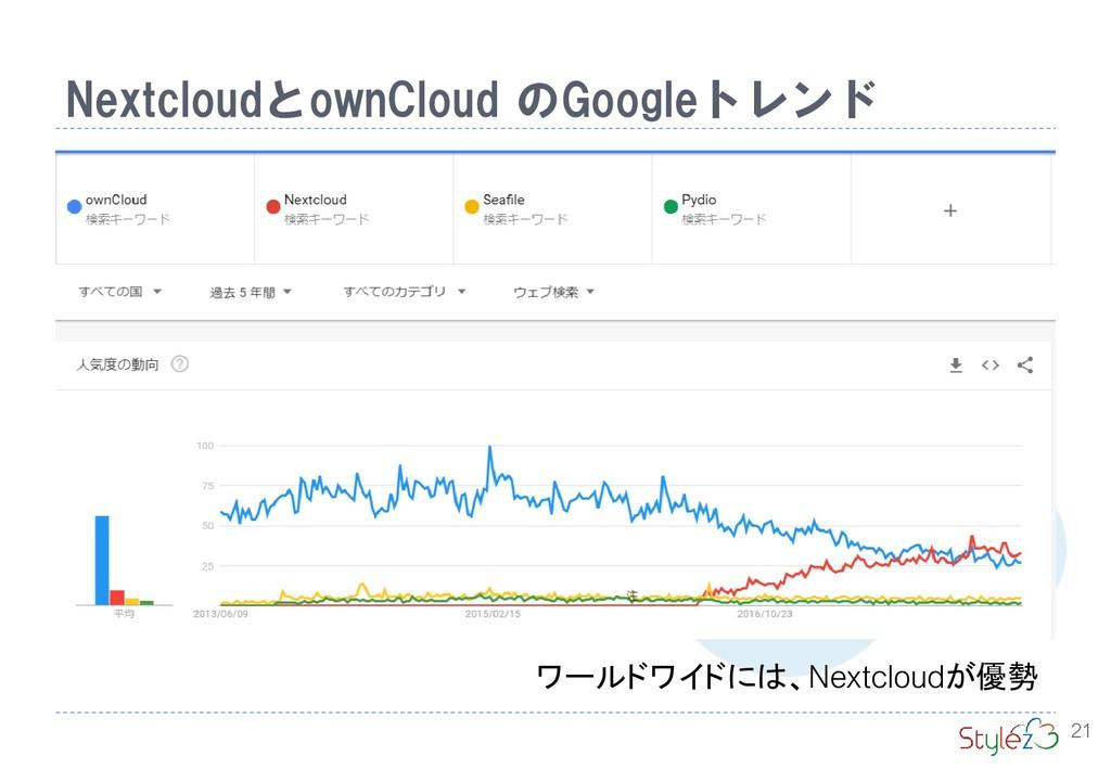 NextcloudとownCloud のGoogleトレンド 21 ワールドワイドには、Nex...