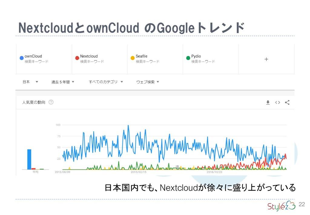 NextcloudとownCloud のGoogleトレンド 22 日本国内でも、Nextcl...
