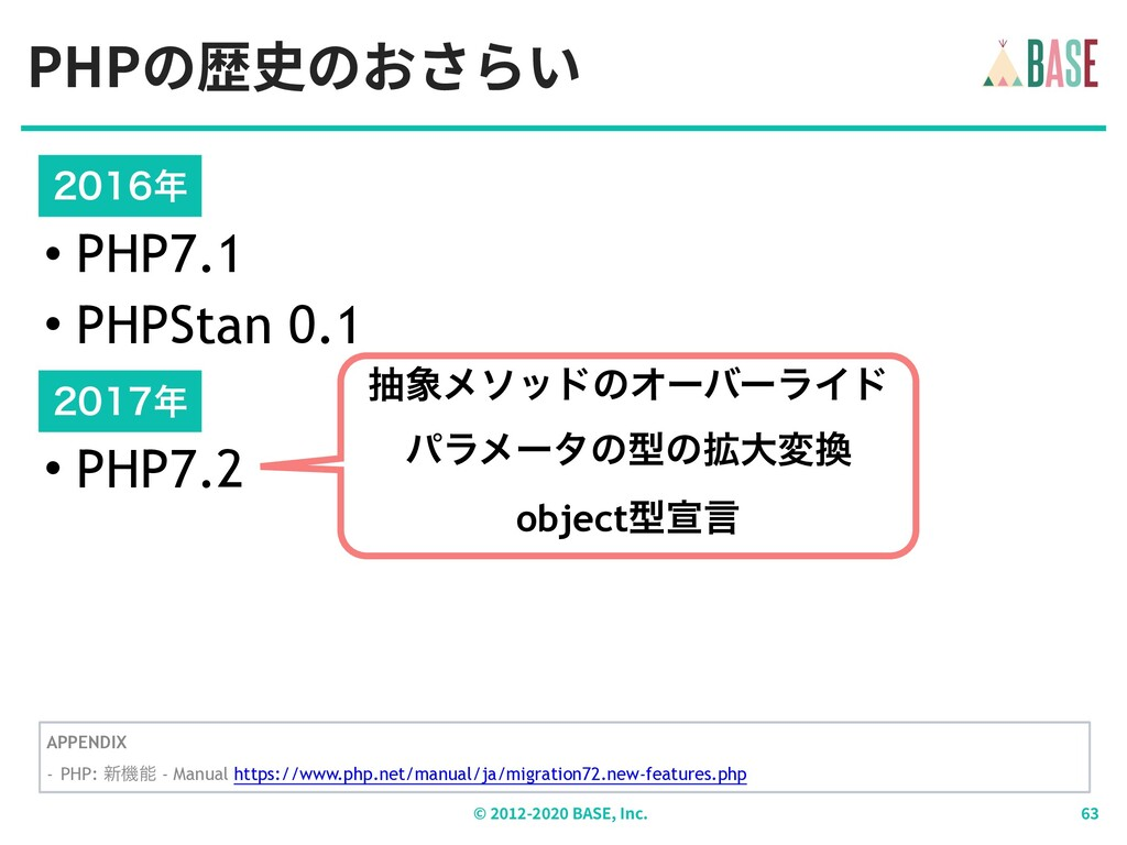 PHPの歴史のおさらい © - BASE, Inc.  • PHP7.1 • PHP...