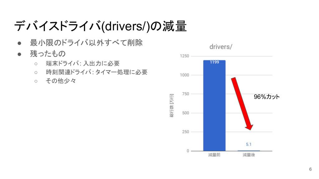 デバイスドライバ(drivers/)の減量 ● 最小限のドライバ以外すべて削除 ● 残ったもの...