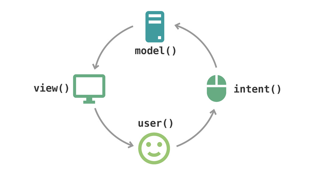 model() view() user() intent()