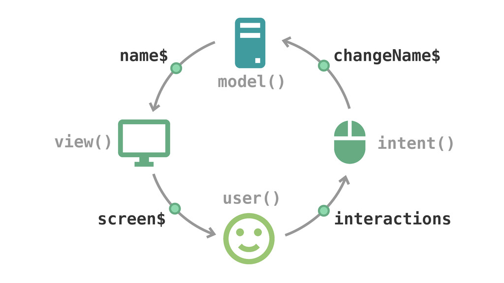 model() view() user() intent() name$ screen$ in...