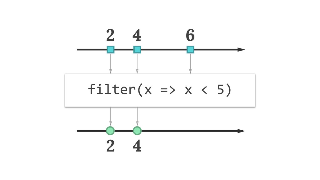 filter(x)=>)x)<)5) 2 2 4 4 6