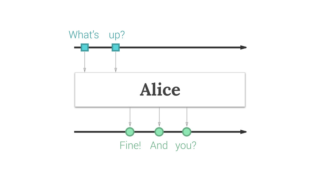 Alice What's up? Fine! And you?