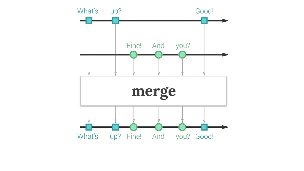merge What's up? Good! Fine! And you? Fine! And...
