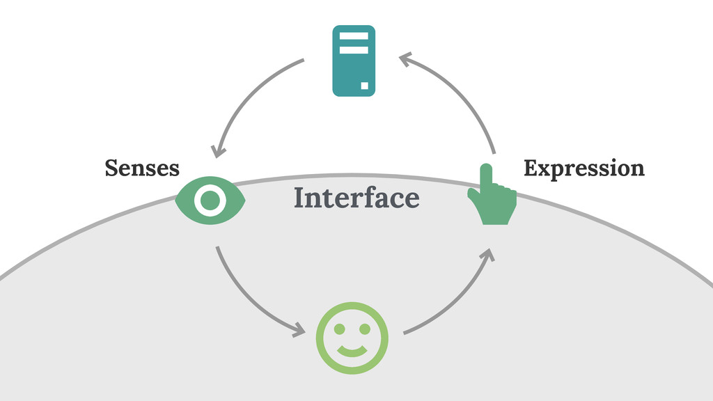 Interface Senses Expression