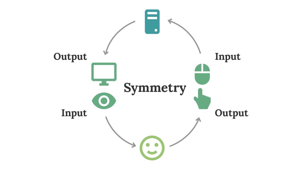 Output Input Output Input Symmetry