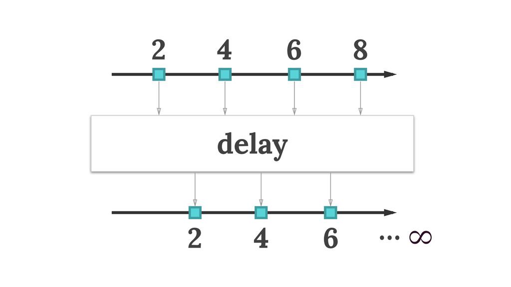 delay 2 4 6 8 2 4 6 … ∞