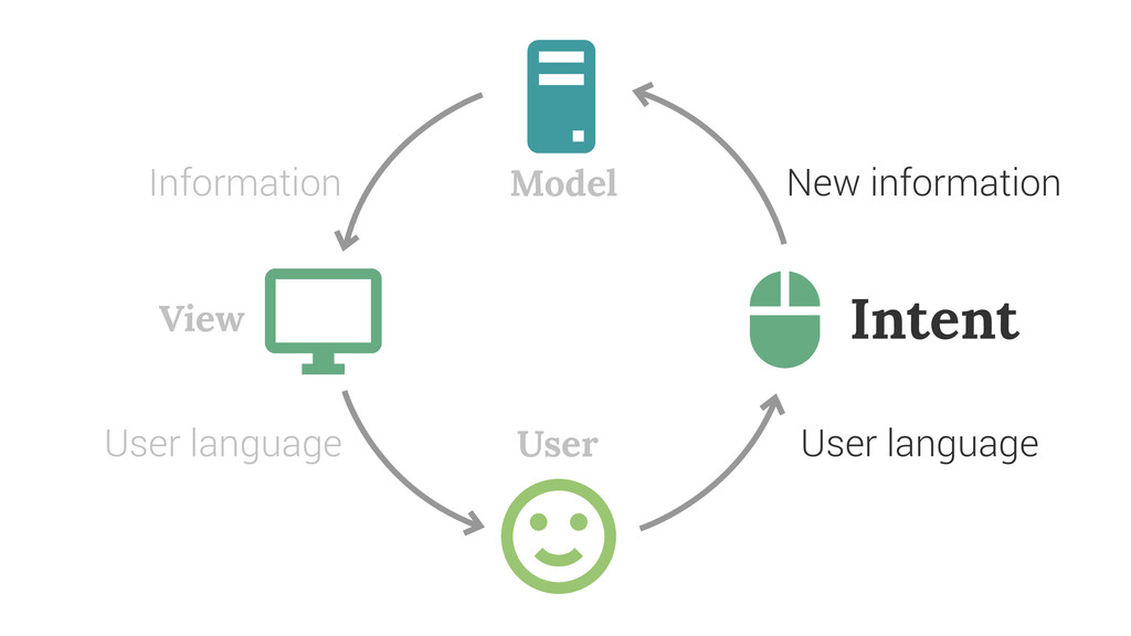 Model View User Intent Information User languag...