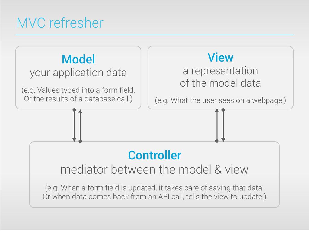 MVC refresher Model your application data (e.g....