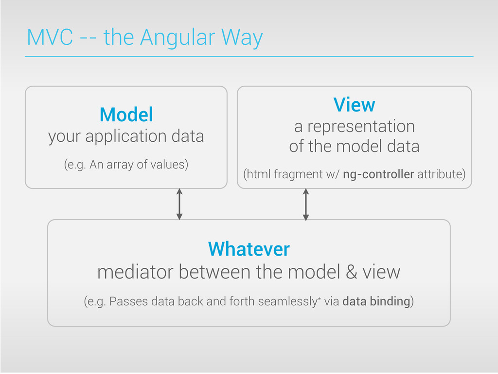 MVC -- the Angular Way Model your application d...