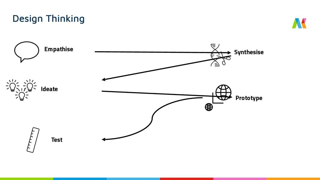 Empathise Design Thinking Ideate Prototype Test...