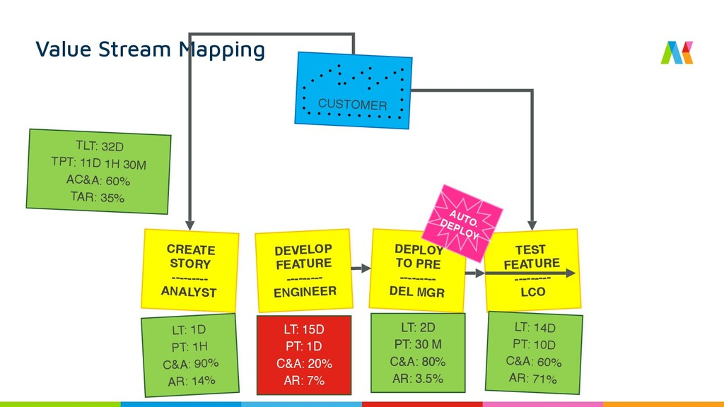 Value Stream Mapping CUSTOMER CREATE STORY ----...
