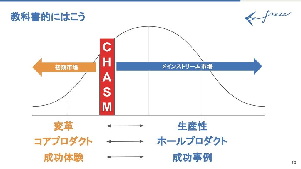 13 教科書的にはこう C H A S M 初期市場 メインストリーム市場 変革 生産性 コア...