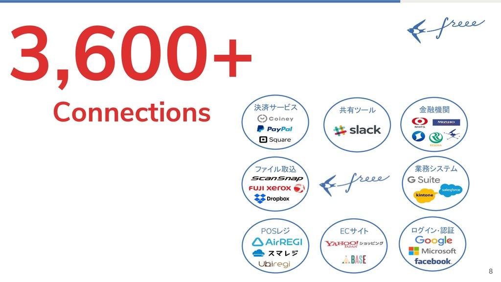 8 3,600+ Connections POSレジ 金融機関 ログイン・認証 ファイル取込 ...